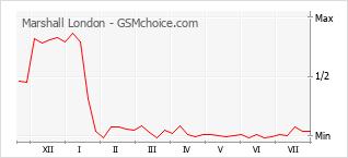 Popularity chart of Marshall London