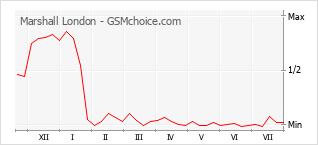 Gráfico de los cambios de popularidad Marshall London