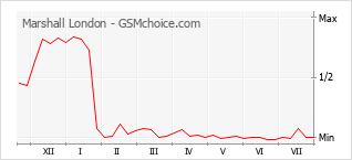 Grafico di modifiche della popolarità del telefono cellulare Marshall London