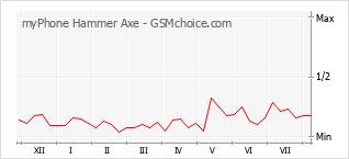 Traçar mudanças de populariedade do telemóvel myPhone Hammer Axe