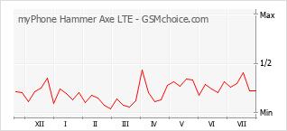 Diagramm der Poplularitätveränderungen von myPhone Hammer Axe LTE
