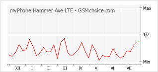 Popularity chart of myPhone Hammer Axe LTE