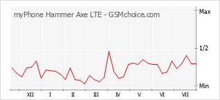 Диаграмма изменений популярности телефона myPhone Hammer Axe LTE
