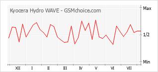 Gráfico de los cambios de popularidad Kyocera Hydro WAVE