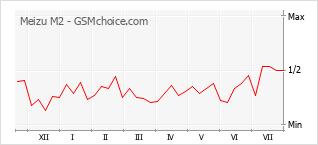 Le graphique de popularité de Meizu M2