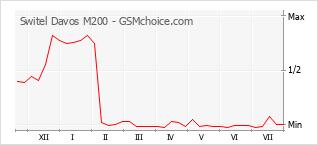 Grafico di modifiche della popolarità del telefono cellulare Switel Davos M200