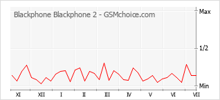 Popularity chart of Blackphone Blackphone 2