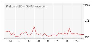 Popularity chart of Philips S396