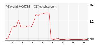 Popularity chart of VKworld VK6735
