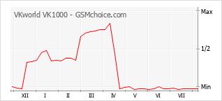 Popularity chart of VKworld VK1000