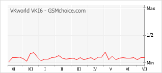 Popularity chart of VKworld VKI6