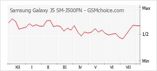 Gráfico de los cambios de popularidad Samsung Galaxy J5 SM-J500FN