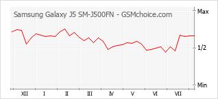 Le graphique de popularité de Samsung Galaxy J5 SM-J500FN