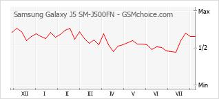 Traçar mudanças de populariedade do telemóvel Samsung Galaxy J5 SM-J500FN