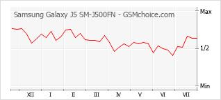 手机声望改变图表 Samsung Galaxy J5 SM-J500FN