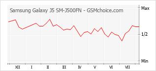 手機聲望改變圖表 Samsung Galaxy J5 SM-J500FN