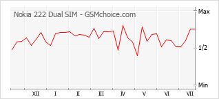 Gráfico de los cambios de popularidad Nokia 222 Dual SIM