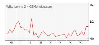 Grafico di modifiche della popolarità del telefono cellulare Wiko Lenny 2