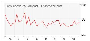 Gráfico de los cambios de popularidad Sony Xperia Z5 Compact