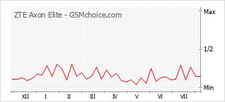 Populariteit van de telefoon: diagram ZTE Axon Elite