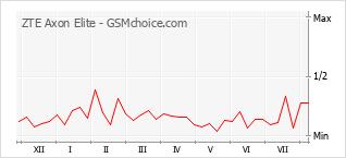 Диаграмма изменений популярности телефона ZTE Axon Elite