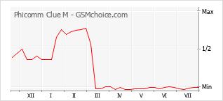 Popularity chart of Phicomm Clue M