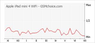 Gráfico de los cambios de popularidad Apple iPad mini 4 WiFi