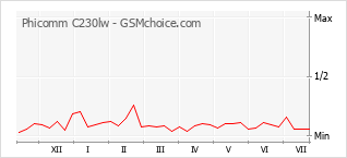 Grafico di modifiche della popolarità del telefono cellulare Phicomm C230lw
