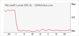 Popularity chart of Microsoft Lumia 950 XL