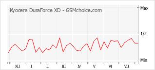 手机声望改变图表 Kyocera DuraForce XD