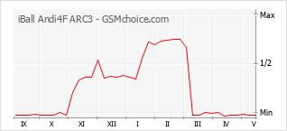 Populariteit van de telefoon: diagram iBall Andi4F ARC3