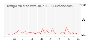 Populariteit van de telefoon: diagram Prestigio MultiPad Wize 3057 3G