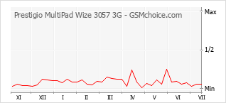 Диаграмма изменений популярности телефона Prestigio MultiPad Wize 3057 3G