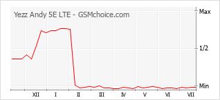 Диаграмма изменений популярности телефона Yezz Andy 5E LTE