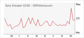 Diagramm der Poplularitätveränderungen von Sony Ericsson K310i