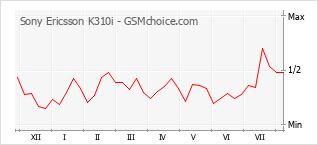 Gráfico de los cambios de popularidad Sony Ericsson K310i