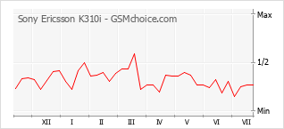 手机声望改变图表 Sony Ericsson K310i