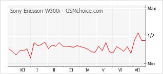 Popularity chart of Sony Ericsson W300i