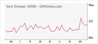 手機聲望改變圖表 Sony Ericsson W300i