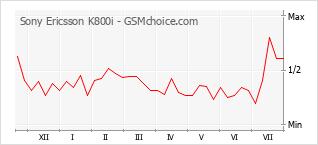 Le graphique de popularité de Sony Ericsson K800i