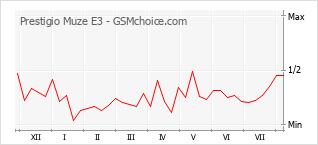 Popularity chart of Prestigio Muze E3