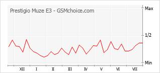 Gráfico de los cambios de popularidad Prestigio Muze E3
