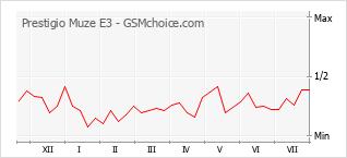 Le graphique de popularité de Prestigio Muze E3