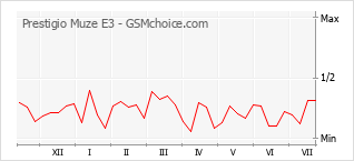 Диаграмма изменений популярности телефона Prestigio Muze E3