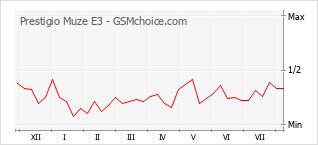 手机声望改变图表 Prestigio Muze E3