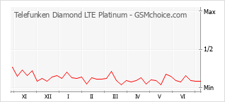 Popularity chart of Telefunken Diamond LTE Platinum