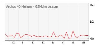 Popularity chart of Archos 40 Helium