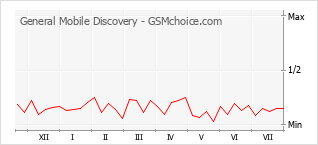 Popularity chart of General Mobile Discovery