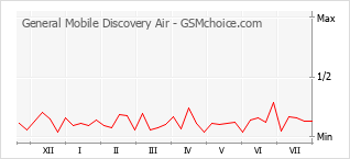 Popularity chart of General Mobile Discovery Air