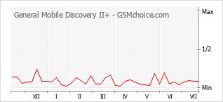 Gráfico de los cambios de popularidad General Mobile Discovery II+